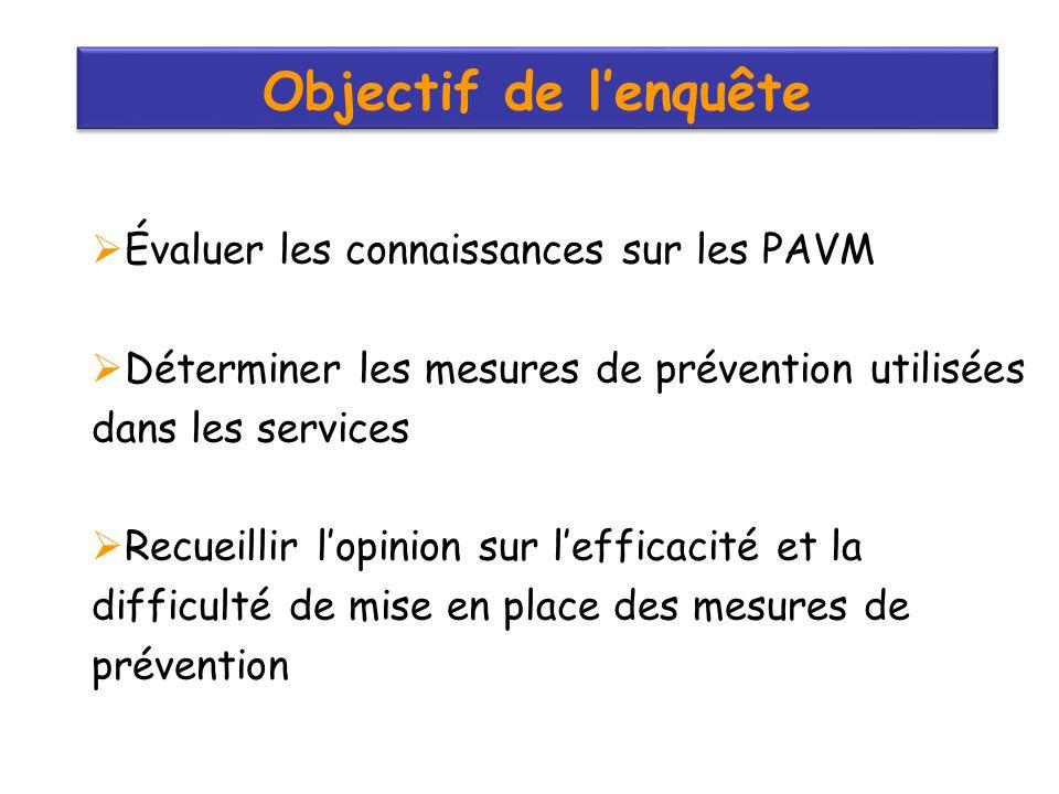Objectif de lenquête Évaluer les connaissances sur les PAVM Déterminer les mesures de prévention utilisées dans les services Recueillir lopinion sur lefficacité et la difficulté de mise en place des mesures de prévention