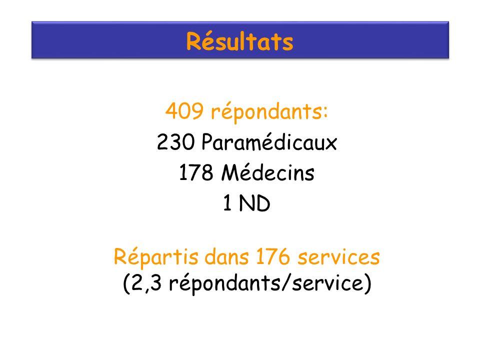 Résultats 409 répondants: 230 Paramédicaux 178 Médecins 1 ND Répartis dans 176 services (2,3 répondants/service)