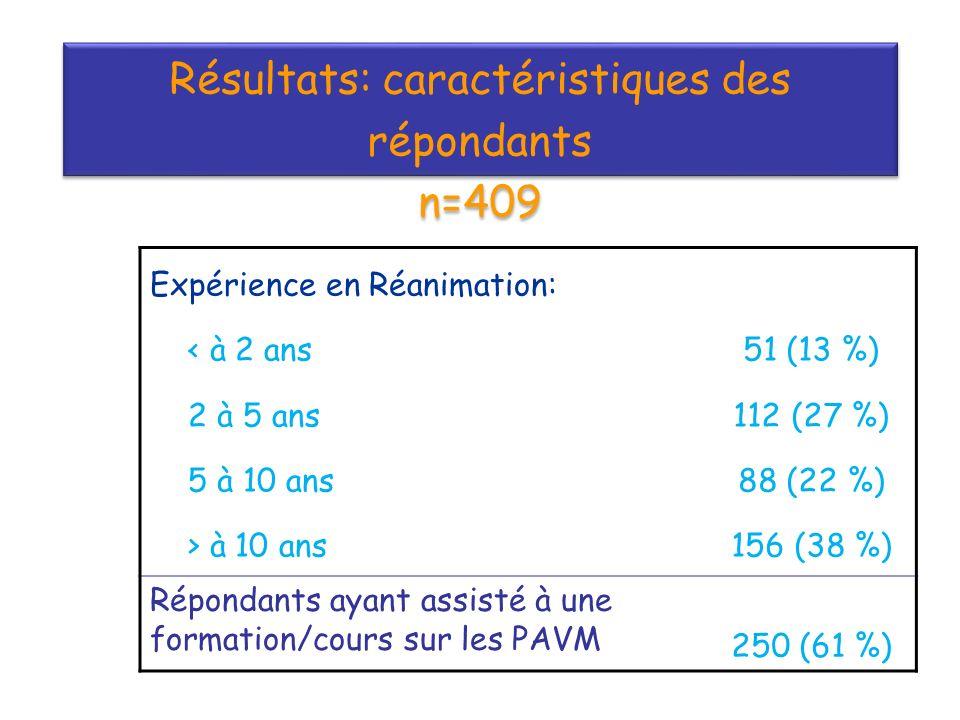 Résultats: caractéristiques des répondants n=409 Résultats: caractéristiques des répondants n=409 Expérience en Réanimation: < à 2 ans 2 à 5 ans 5 à 10 ans > à 10 ans 51 (13 %) 112 (27 %) 88 (22 %) 156 (38 %) Répondants ayant assisté à une formation/cours sur les PAVM 250 (61 %)
