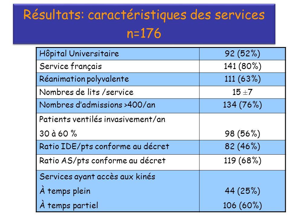 Résultats: caractéristiques des services n=176 Résultats: caractéristiques des services n=176 Hôpital Universitaire92 (52%) Service français141 (80%) Réanimation polyvalente111 (63%) Nombres de lits /service15 ±7 Nombres dadmissions >400/an134 (76%) Patients ventilés invasivement/an 30 à 60 %98 (56%) Ratio IDE/pts conforme au décret82 (46%) Ratio AS/pts conforme au décret119 (68%) Services ayant accès aux kinés À temps plein À temps partiel 44 (25%) 106 (60%)