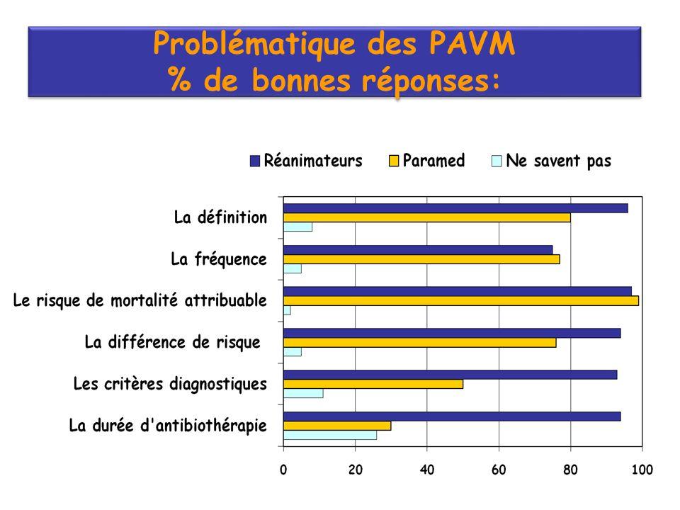 Problématique des PAVM % de bonnes réponses: