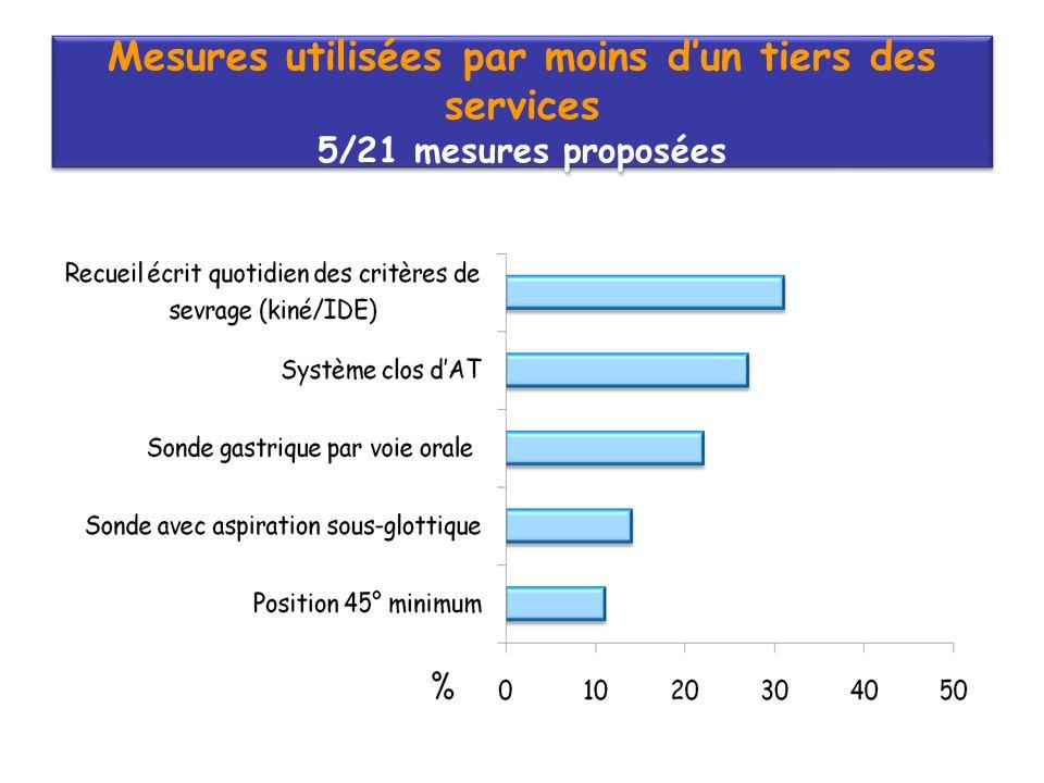Mesures utilisées par moins dun tiers des services 5/21 mesures proposées Mesures utilisées par moins dun tiers des services 5/21 mesures proposées
