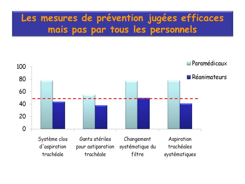 Les mesures de prévention jugées efficaces mais pas par tous les personnels Les mesures de prévention jugées efficaces mais pas par tous les personnels