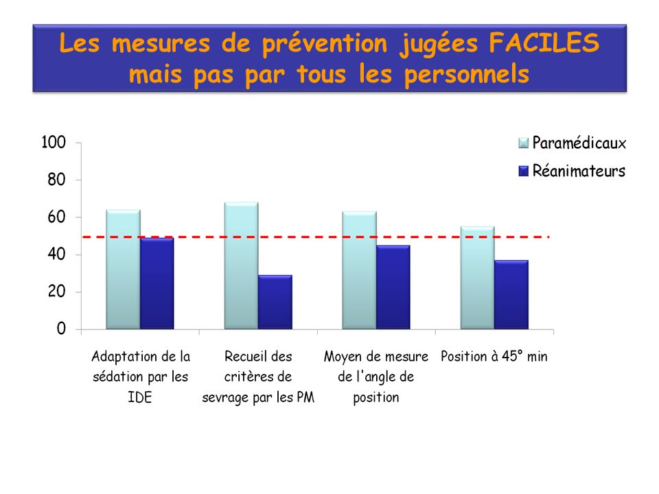 Les mesures de prévention jugées FACILES mais pas par tous les personnels Les mesures de prévention jugées FACILES mais pas par tous les personnels