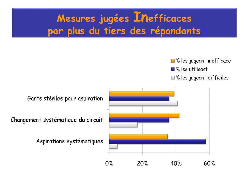 Mesures jugées In efficaces par plus du tiers des répondants Mesures jugées In efficaces par plus du tiers des répondants