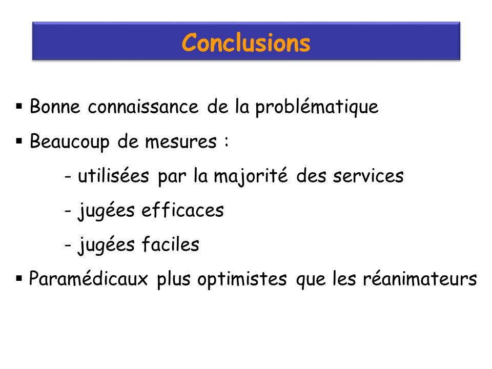 Conclusions Bonne connaissance de la problématique Beaucoup de mesures : - utilisées par la majorité des services - jugées efficaces - jugées faciles Paramédicaux plus optimistes que les réanimateurs