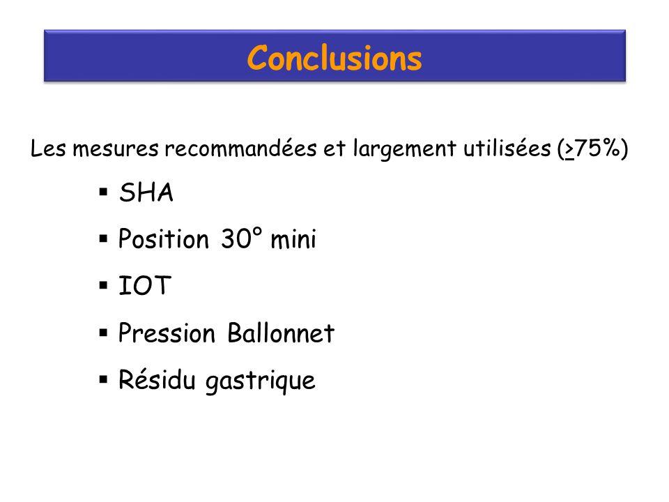Conclusions Les mesures recommandées et largement utilisées (>75%) SHA Position 30° mini IOT Pression Ballonnet Résidu gastrique