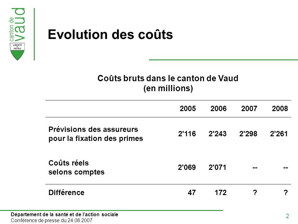 2 Département de la santé et de laction sociale Conférence de presse du 24.08.2007 Evolution des coûts Coûts bruts dans le canton de Vaud (en millions