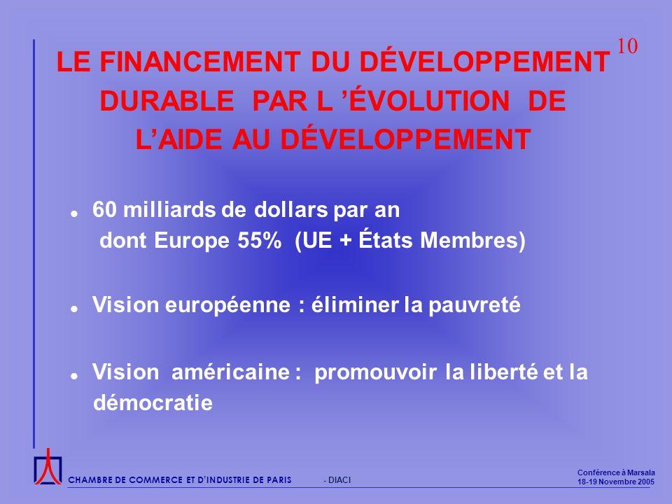 CHAMBRE DE COMMERCE ET DINDUSTRIE DE PARIS Conférence à Marsala 18-19 Novembre 2005 - DIACI LE FINANCEMENT DU DÉVELOPPEMENT DURABLE PAR L ÉVOLUTION DE LAIDE AU DÉVELOPPEMENT 60 milliards de dollars par an dont Europe 55% (UE + États Membres) Vision européenne : éliminer la pauvreté 10 Vision américaine : promouvoir la liberté et la démocratie