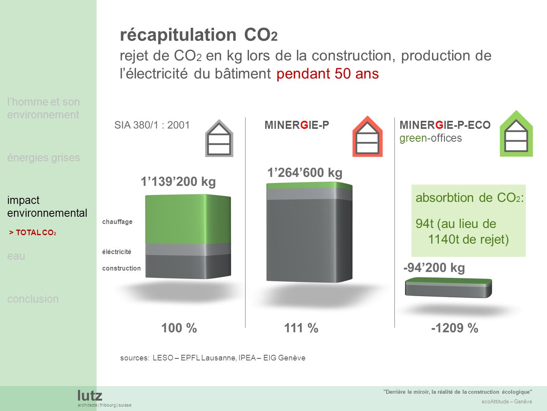 lutz architecte | fribourg | suisse Derrière le miroir, la réalité de la construction écologique ecoAttitude – Genève lhomme et son environnement énergies grises impact environnemental eau conclusion rejet de CO 2 en kg lors de la construction, production de lélectricité du bâtiment pendant 50 ans récapitulation CO 2 sources: LESO – EPFL Lausanne, IPEA – EIG Genève absorbtion de CO 2 : 94t (au lieu de 1140t de rejet) lhomme et son environnement énergies grises impact environnemental > TOTAL CO 2 MINERGIE-PMINERGIE-P-ECO green-offices chauffage éléctricité construction