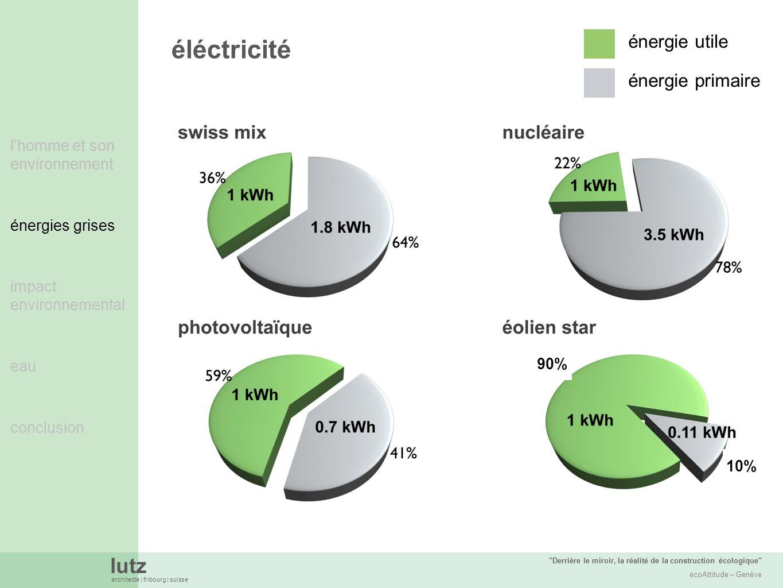 lutz architecte | fribourg | suisse Derrière le miroir, la réalité de la construction écologique ecoAttitude – Genève lhomme et son environnement énergies grises impact environnemental eau conclusion éléctricité lhomme et son environnement énergies grises énergie utile énergie primaire 90% 10%