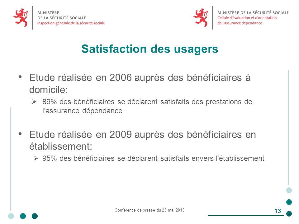 Satisfaction des usagers Etude réalisée en 2006 auprès des bénéficiaires à domicile: 89% des bénéficiaires se déclarent satisfaits des prestations de lassurance dépendance Etude réalisée en 2009 auprès des bénéficiaires en établissement: 95% des bénéficiaires se déclarent satisfaits envers létablissement Conférence de presse du 23 mai 2013 13