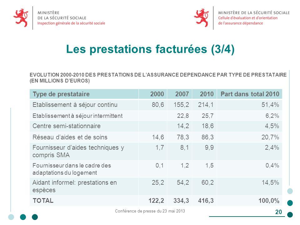 Les prestations facturées (3/4) Conférence de presse du 23 mai 2013 20 EVOLUTION 2000-2010 DES PRESTATIONS DE LASSURANCE DEPENDANCE PAR TYPE DE PRESTATAIRE (EN MILLIONS DEUROS) Type de prestataire200020072010Part dans total 2010 Etablissement à séjour continu80,6155,2214,151,4% Etablissement à séjour intermittent22,825,76,2% Centre semi-stationnaire14,218,64,5% Réseau daides et de soins14,678,386,320,7% Fournisseur daides techniques y compris SMA 1,78,19,92,4% Fournisseur dans le cadre des adaptations du logement 0,11,21,50,4% Aidant informel: prestations en espèces 25,254,260,214,5% TOTAL122,2334,3416,3100,0%