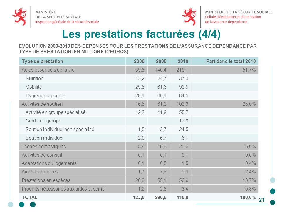Les prestations facturées (4/4) EVOLUTION 2000-2010 DES DEPENSES POUR LES PRESTATIONS DE LASSURANCE DEPENDANCE PAR TYPE DE PRESTATION (EN MILLIONS DEUROS) Conférence de presse du 23 mai 2013 21 Type de prestation200020052010Part dans le total 2010 Actes essentiels de la vie69,8146,4215,151,7% Nutrition12,224,737,0 Mobilité29,561,693,5 Hygiène corporelle28,160,184,5 Activités de soutien16,561,3103,325,0% Activité en groupe spécialisé12,241,955,7 Garde en groupe17,0 Soutien individuel non spécialisé1,512,724,5 Soutien individuel2,96,76,1 Tâches domestiques5,816,625,66,0% Activités de conseil0,1 0,0% Adaptations du logements0,10,51,50,4% Aides techniques1,77,89,92,4% Prestations en espèces28,355,156,913,7% Produits nécessaires aux aides et soins1,22,83,40,8% TOTAL123,5290,6415,8100,0%