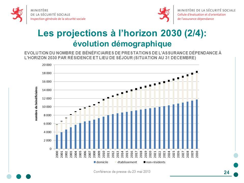 Les projections à lhorizon 2030 (2/4): évolution démographique Conférence de presse du 23 mai 2013 24 EVOLUTION DU NOMBRE DE BÉNÉFICIAIRES DE PRESTATIONS DE L ASSURANCE DÉPENDANCE À L HORIZON 2030 PAR RÉSIDENCE ET LIEU DE SÉJOUR (SITUATION AU 31 DECEMBRE)