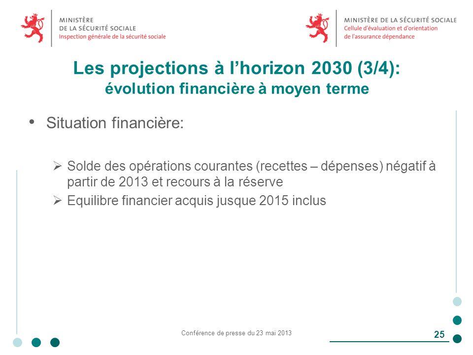 Les projections à lhorizon 2030 (3/4): évolution financière à moyen terme Situation financière: Solde des opérations courantes (recettes – dépenses) négatif à partir de 2013 et recours à la réserve Equilibre financier acquis jusque 2015 inclus Conférence de presse du 23 mai 2013 25