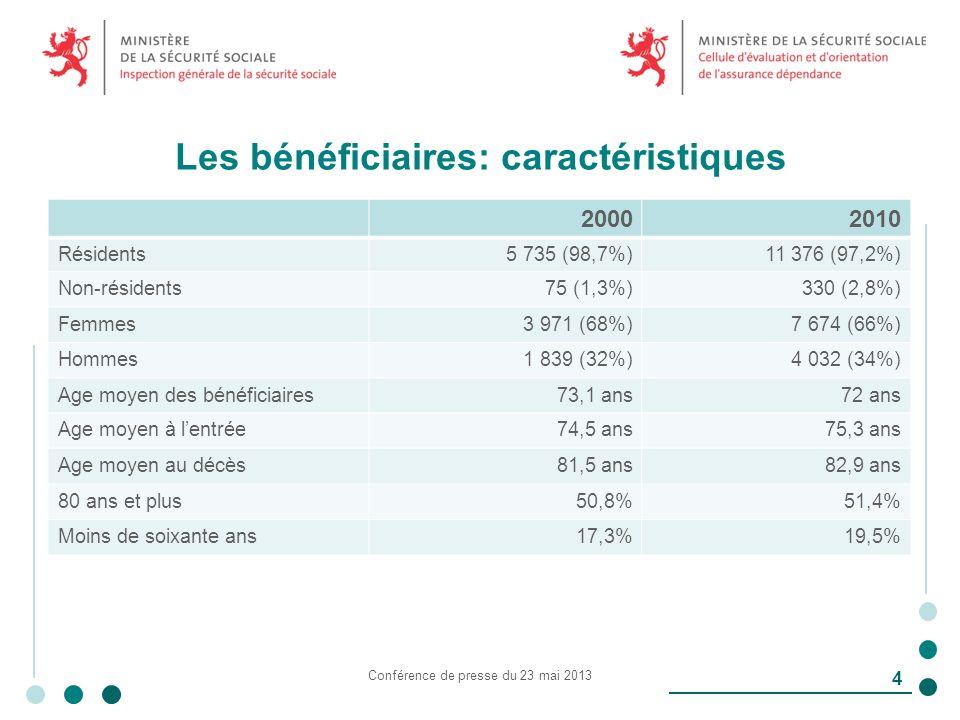 Les bénéficiaires: caractéristiques 20002010 Résidents5 735 (98,7%)11 376 (97,2%) Non-résidents75 (1,3%)330 (2,8%) Femmes3 971 (68%)7 674 (66%) Hommes1 839 (32%)4 032 (34%) Age moyen des bénéficiaires73,1 ans72 ans Age moyen à lentrée74,5 ans75,3 ans Age moyen au décès81,5 ans82,9 ans 80 ans et plus50,8%51,4% Moins de soixante ans17,3%19,5% Conférence de presse du 23 mai 2013 4