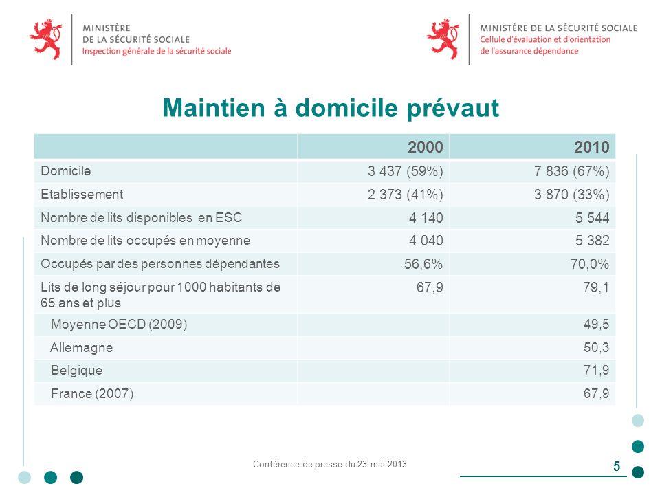 Maintien à domicile prévaut 20002010 Domicile 3 437 (59%)7 836 (67%) Etablissement 2 373 (41%)3 870 (33%) Nombre de lits disponibles en ESC 4 1405 544 Nombre de lits occupés en moyenne 4 0405 382 Occupés par des personnes dépendantes 56,6%70,0% Lits de long séjour pour 1000 habitants de 65 ans et plus 67,979,1 Moyenne OECD (2009)49,5 Allemagne50,3 Belgique71,9 France (2007)67,9 Conférence de presse du 23 mai 2013 5
