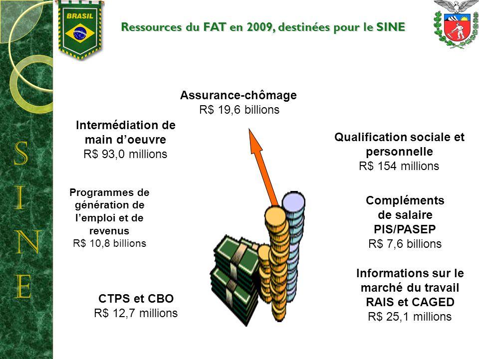 Ressources du FAT en 2009, destinées pour le SINE Programmes de génération de lemploi et de revenus R$ 10,8 billions CTPS et CBO R$ 12,7 millions Intermédiation de main doeuvre R$ 93,0 millions Assurance-chômage R$ 19,6 billions Qualification sociale et personnelle R$ 154 millions Compléments de salaire PIS/PASEP R$ 7,6 billions Informations sur le marché du travail RAIS et CAGED R$ 25,1 millions
