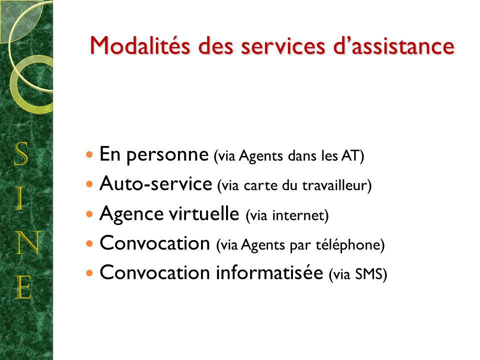Modalités des services dassistance En personne (via Agents dans les AT) Auto-service (via carte du travailleur) Agence virtuelle (via internet) Convocation (via Agents par téléphone) Convocation informatisée (via SMS)