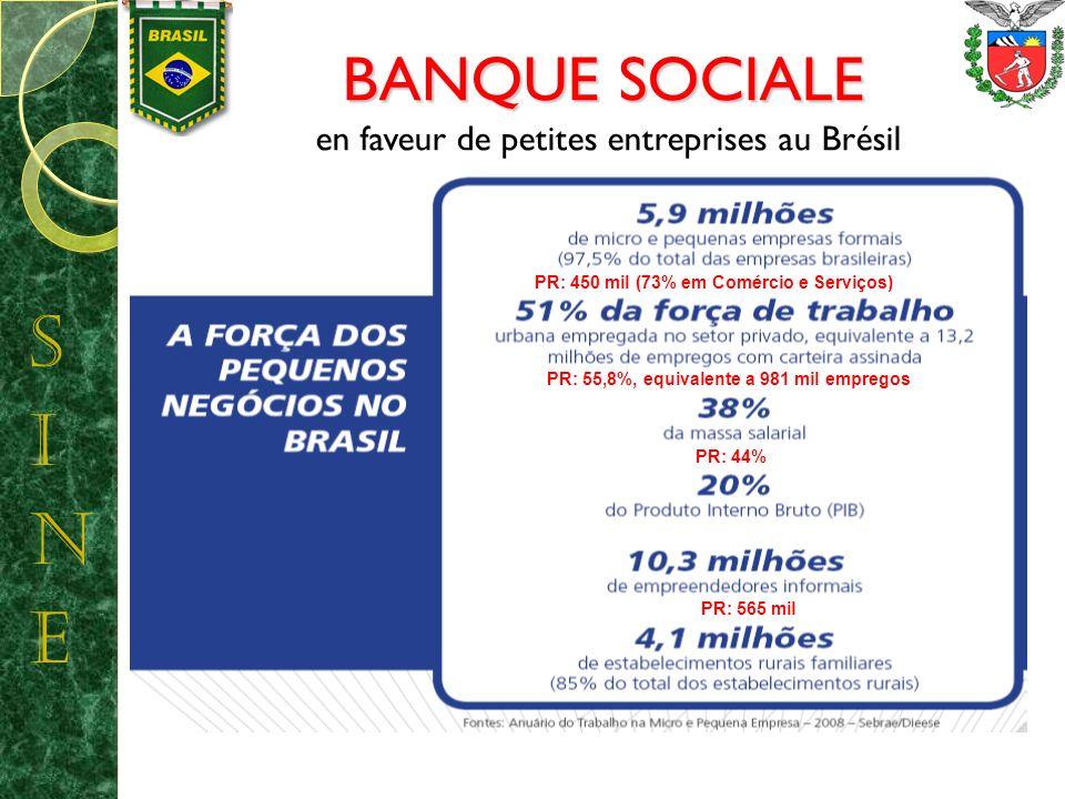 BANQUE SOCIALE BANQUE SOCIALE en faveur de petites entreprises au Brésil PR: 450 mil (73% em Comércio e Serviços) PR: 55,8%, equivalente a 981 mil empregos PR: 44% PR: 565 mil
