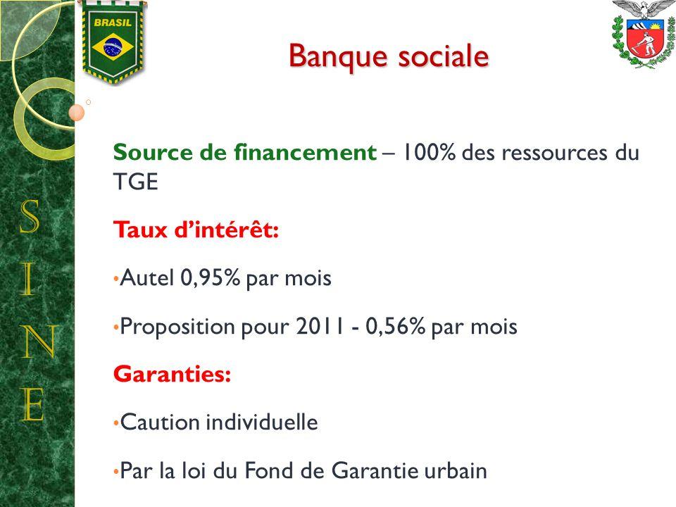 Banque sociale Source de financement – 100% des ressources du TGE Taux dintérêt: Autel 0,95% par mois Proposition pour 2011 - 0,56% par mois Garanties: Caution individuelle Par la loi du Fond de Garantie urbain