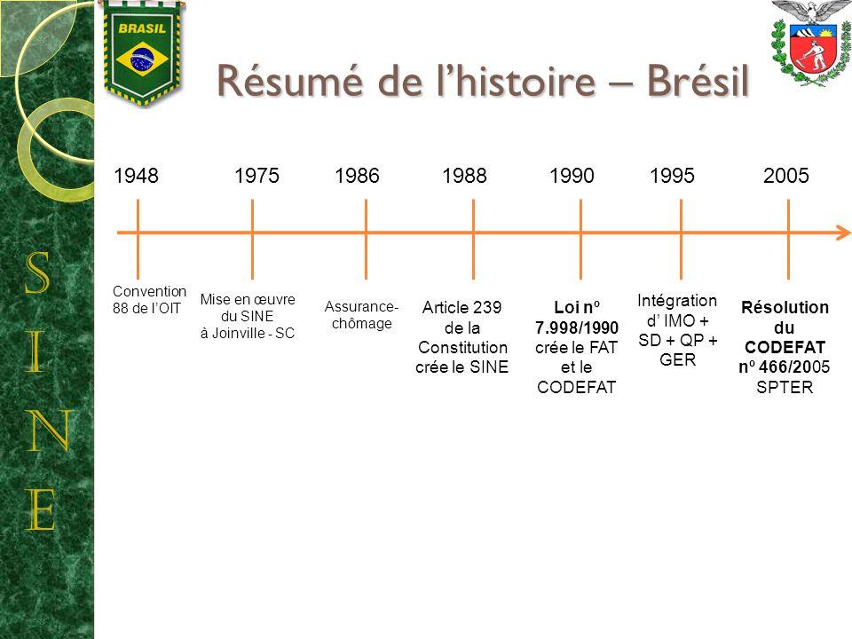 Résumé de lhistoire – Brésil Résumé de lhistoire – Brésil 1948 Convention 88 de lOIT 1975 Mise en œuvre du SINE à Joinville - SC Intégration d IMO + SD + QP + GER 19951988 Article 239 de la Constitution crée le SINE 1986 Assurance- chômage 1990 Loi nº 7.998/1990 crée le FAT et le CODEFAT 2005 Résolution du CODEFAT nº 466/2005 SPTER