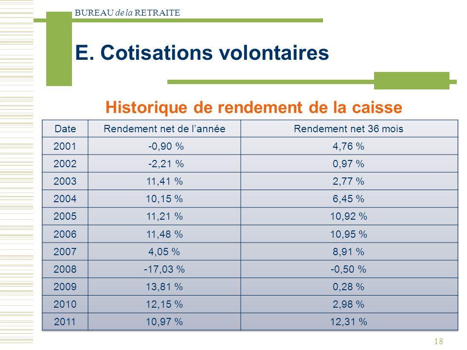 BUREAU de la RETRAITE 18 Historique de rendement de la caisse E. Cotisations volontaires