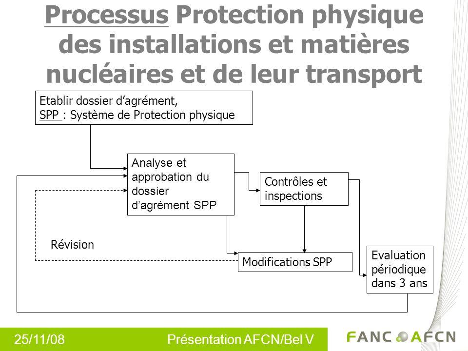 25/11/08 Présentation AFCN/Bel V Processus Protection physique des installations et matières nucléaires et de leur transport Etablir dossier dagrément