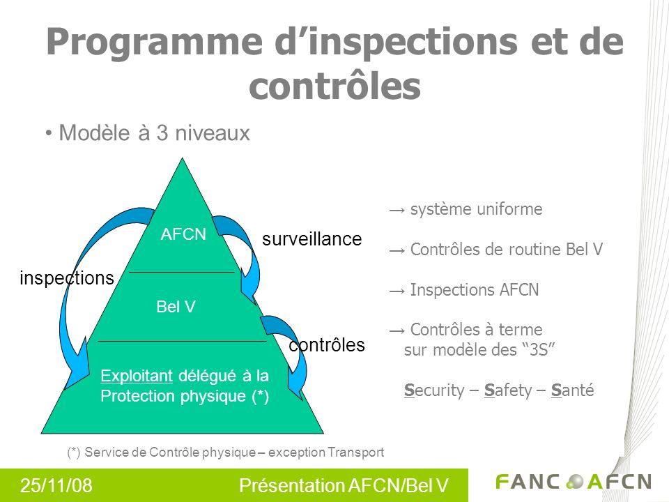 25/11/08 Présentation AFCN/Bel V Programme dinspections et de contrôles système uniforme Contrôles de routine Bel V Inspections AFCN Contrôles à terme