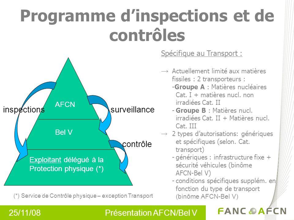 25/11/08 Présentation AFCN/Bel V Programme dinspections et de contrôles inspectionssurveillance contrôle AFCN Bel V Exploitant délégué à la Protection