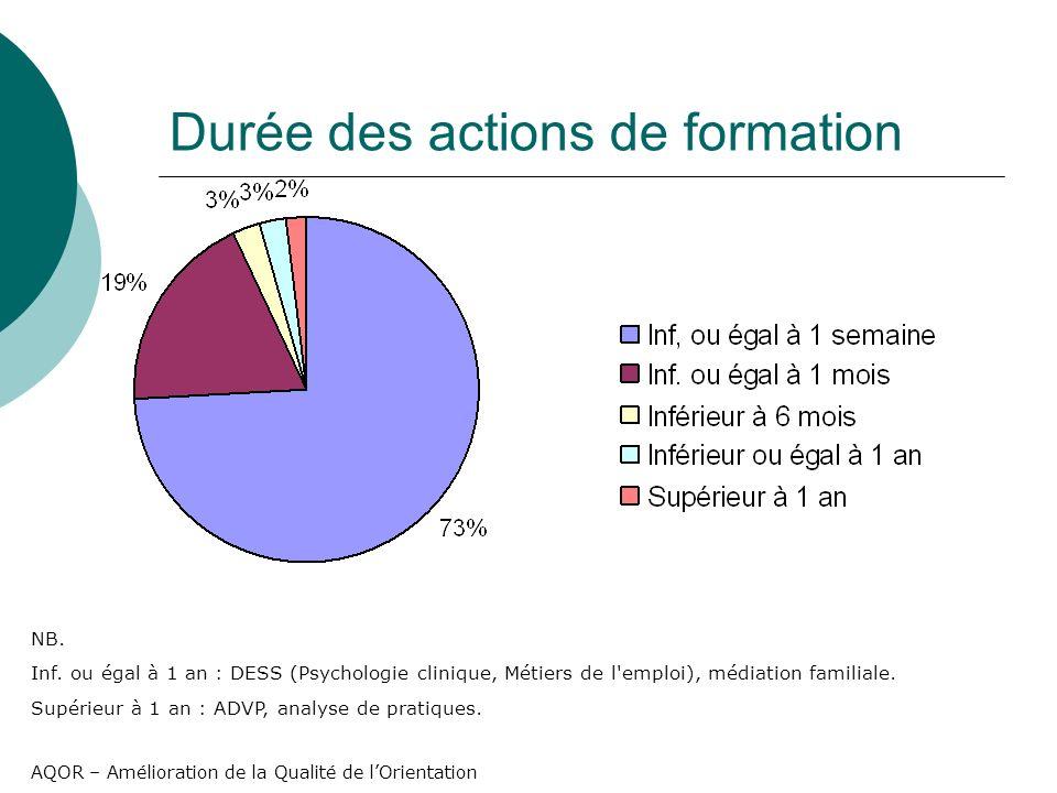 AQOR – Amélioration de la Qualité de lOrientation Durée des actions de formation NB.
