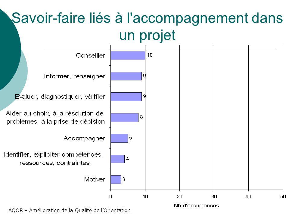 AQOR – Amélioration de la Qualité de lOrientation Savoir-faire liés à l accompagnement dans un projet