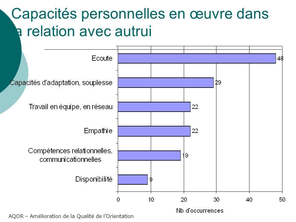 AQOR – Amélioration de la Qualité de lOrientation Capacités personnelles en œuvre dans la relation avec autrui