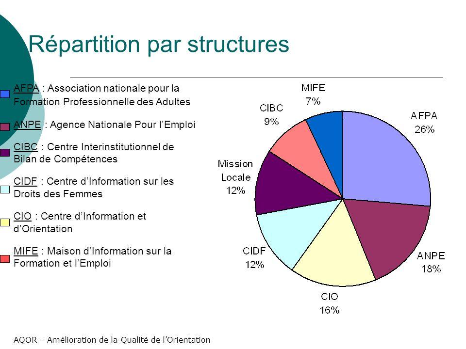 AQOR – Amélioration de la Qualité de lOrientation Connaissances « pratiques » des professionnels