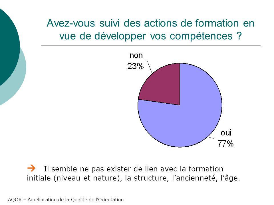 AQOR – Amélioration de la Qualité de lOrientation Avez-vous suivi des actions de formation en vue de développer vos compétences .