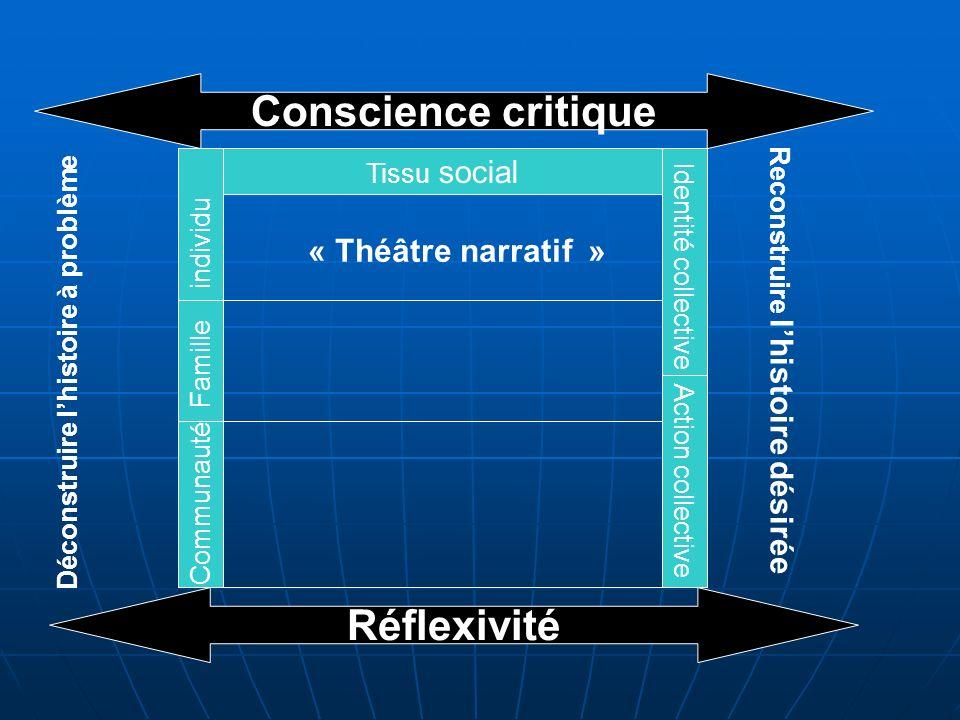 Tissu social Conscience critique individu Famille Communauté Identité collective Action collective « Théâtre narratif » Réflexivité Déconstruire lhist