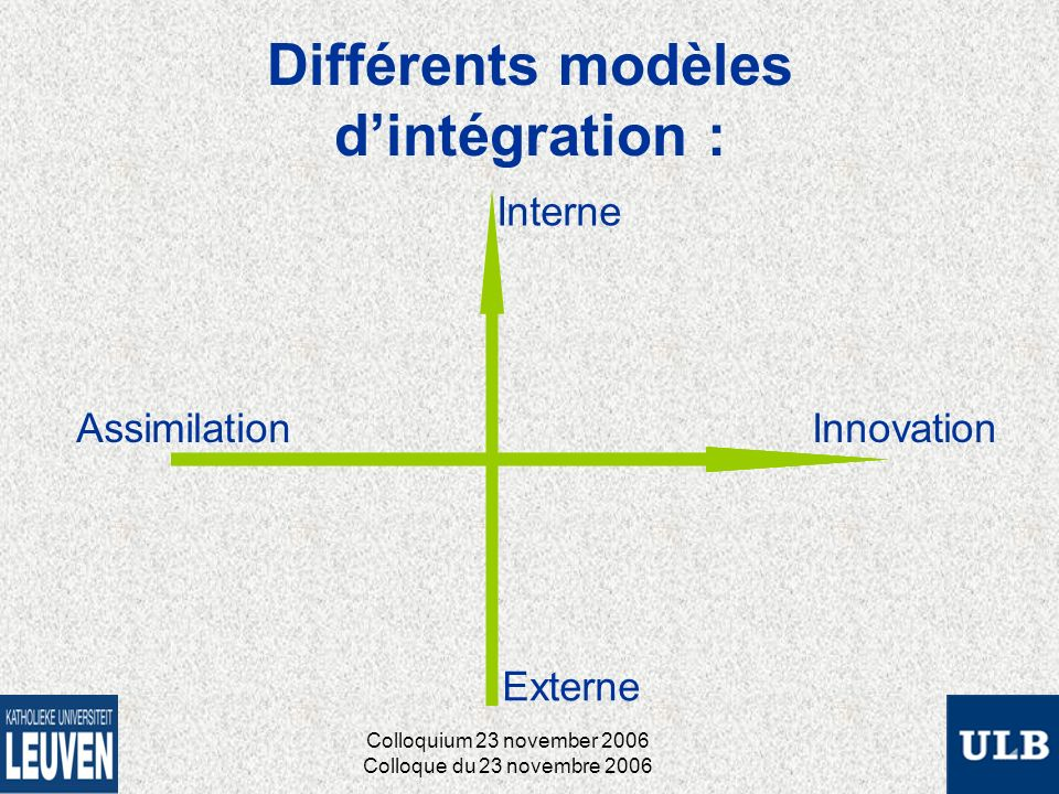 Différents modèles dintégration : Assimilation Interne Externe Innovation Colloquium 23 november 2006 Colloque du 23 novembre 2006