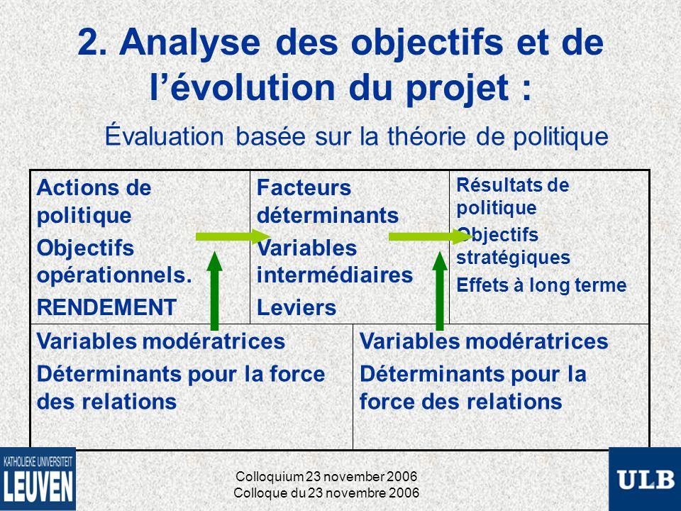 2. Analyse des objectifs et de lévolution du projet : Variables modératrices Déterminants pour la force des relations Variables modératrices Détermina
