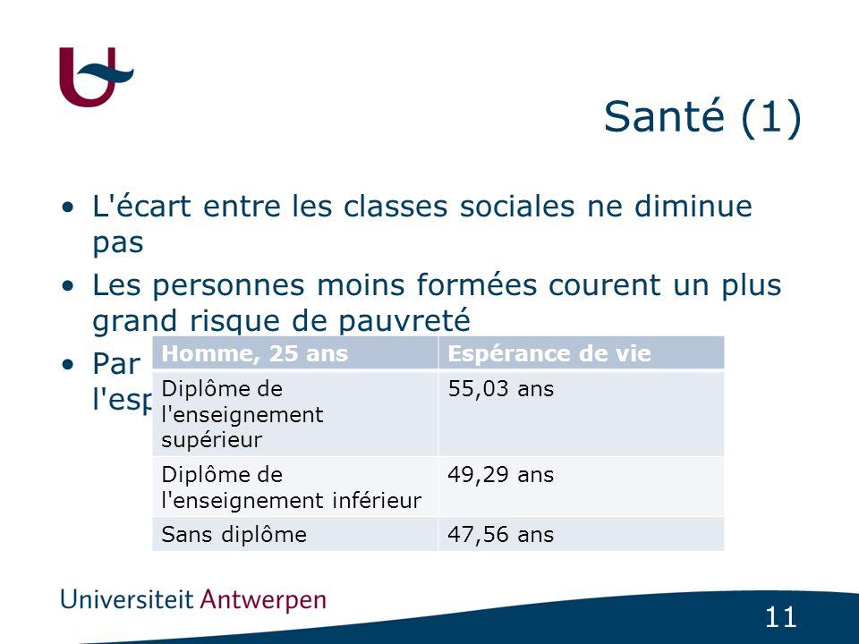 11 Santé (1) L'écart entre les classes sociales ne diminue pas Les personnes moins formées courent un plus grand risque de pauvreté Par exemple, diffé
