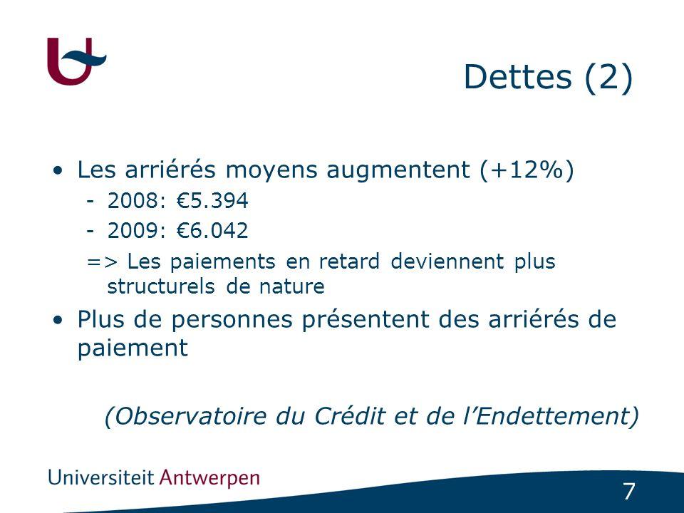 8 Dettes (3) Différences spatiales dans l endettement excessif Province d Anvers 5.38% Province du Brabant wallon 5.65% Province du Brabant flamand 4.38% Province du Hainaut 10.89% Province du Limbourg 5.17% Province de Liège 9.46% Province de Flandre orientale 5.55% Province du Luxembourg 7.87% Province de Flandre occidentale 5.34% Province de Namur 8.82% Région flamande 5.21% Région wallonne 9.40% Région de Bruxelles Capitale 10.22% Total Belgique 7.28%