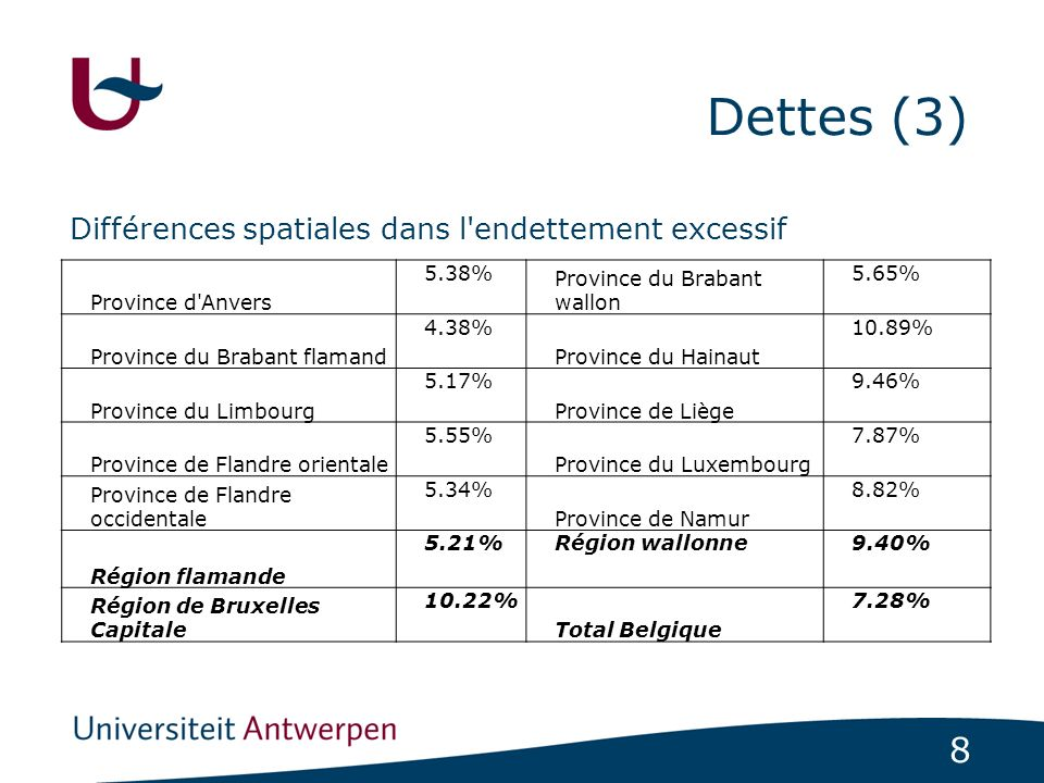 8 Dettes (3) Différences spatiales dans l'endettement excessif Province d'Anvers 5.38% Province du Brabant wallon 5.65% Province du Brabant flamand 4.