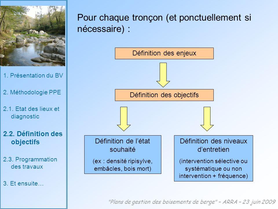 1.Présentation du BV 2. Méthodologie PPE 2.1. Etat des lieux et diagnostic 2.2.