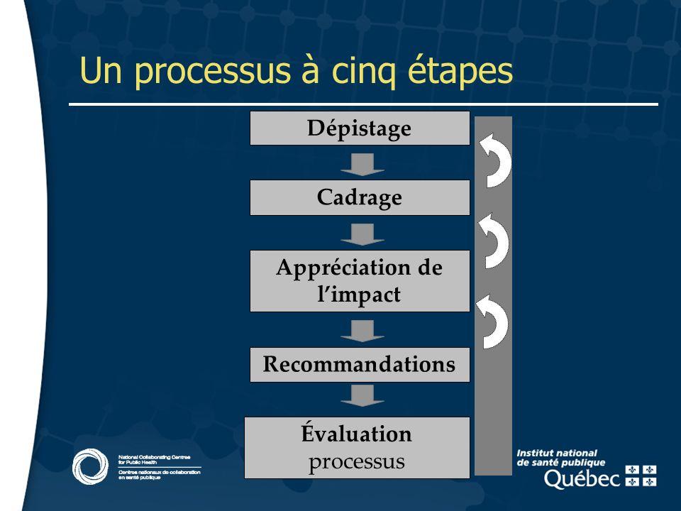 11 Un processus à cinq étapes La procédure à 5 phases Dépistage Cadrage Appréciation de limpact Recommandations Évaluation processus