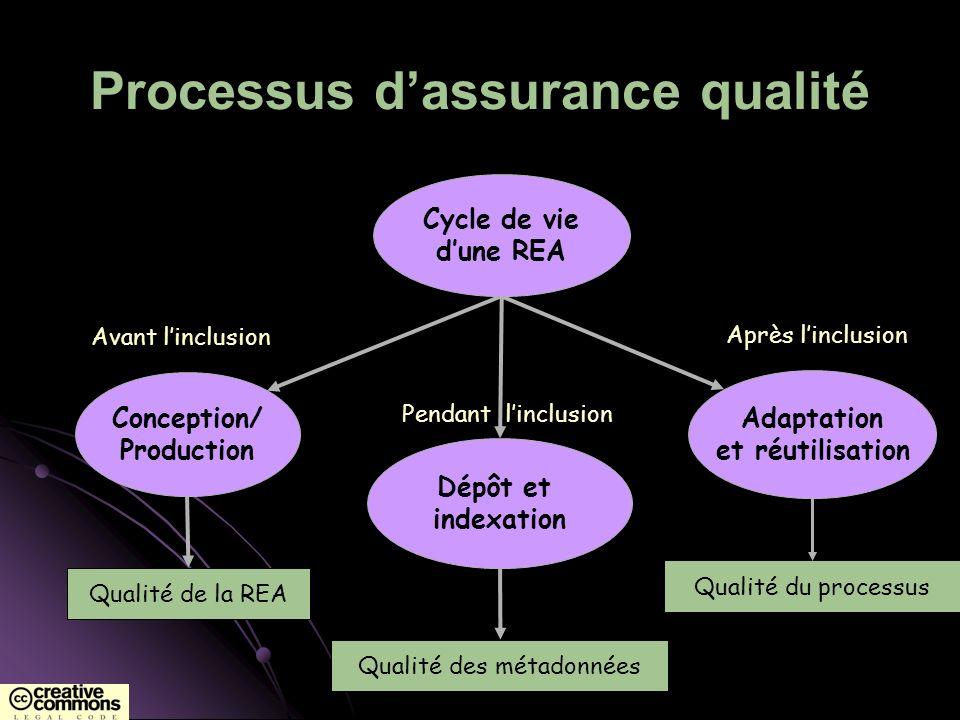 Processus dassurance qualité Conception/ Production Dépôt et indexation Adaptation et réutilisation Cycle de vie dune REA Avant linclusion Pendant lin