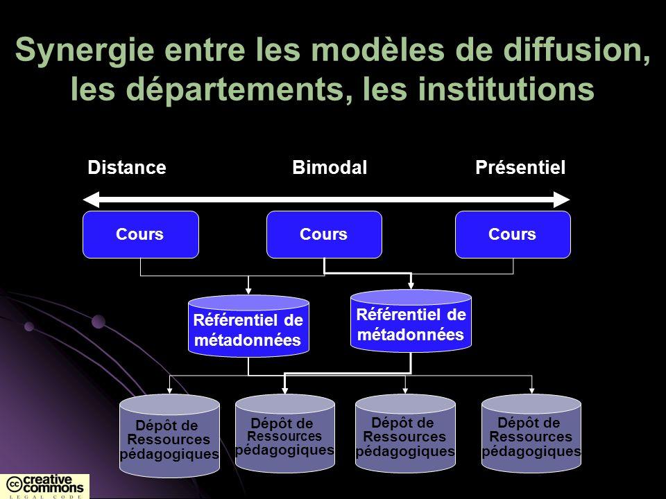 Synergie entre les modèles de diffusion, les départements, les institutions Dépôt de Ressources pédagogiques Dépôt de Ressources pédagogiques Dépôt de