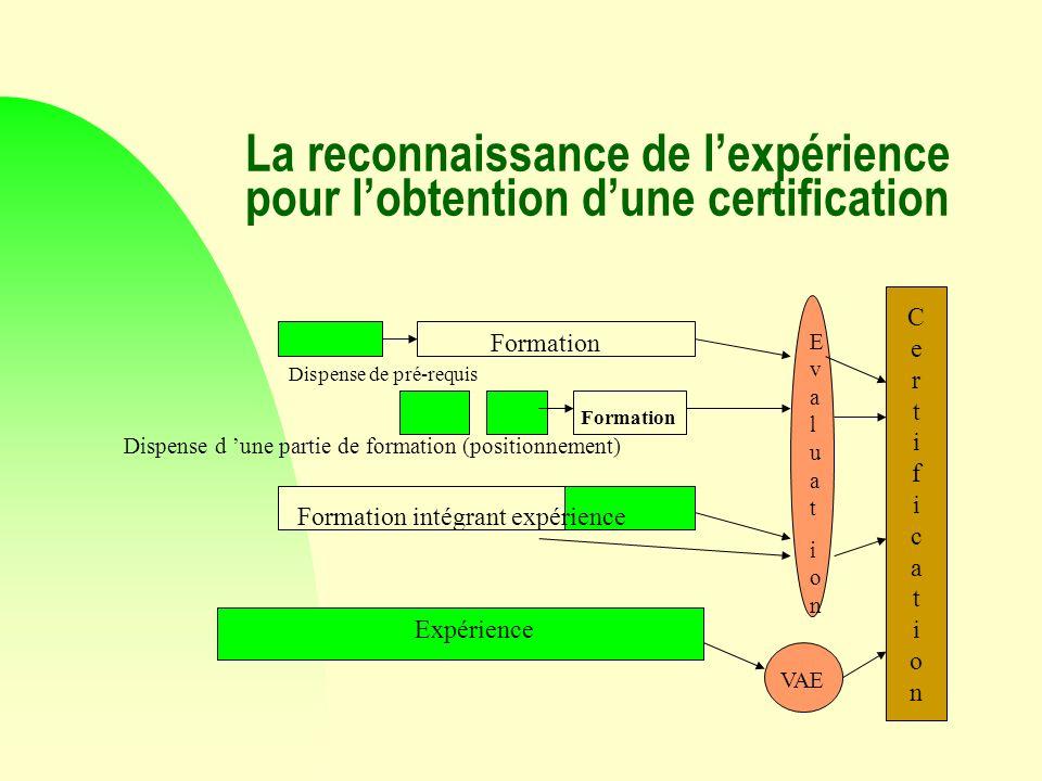 La reconnaissance de lexpérience pour lobtention dune certification CertificationCertification Formation Dispense de pré-requis EvaluationEvaluation D