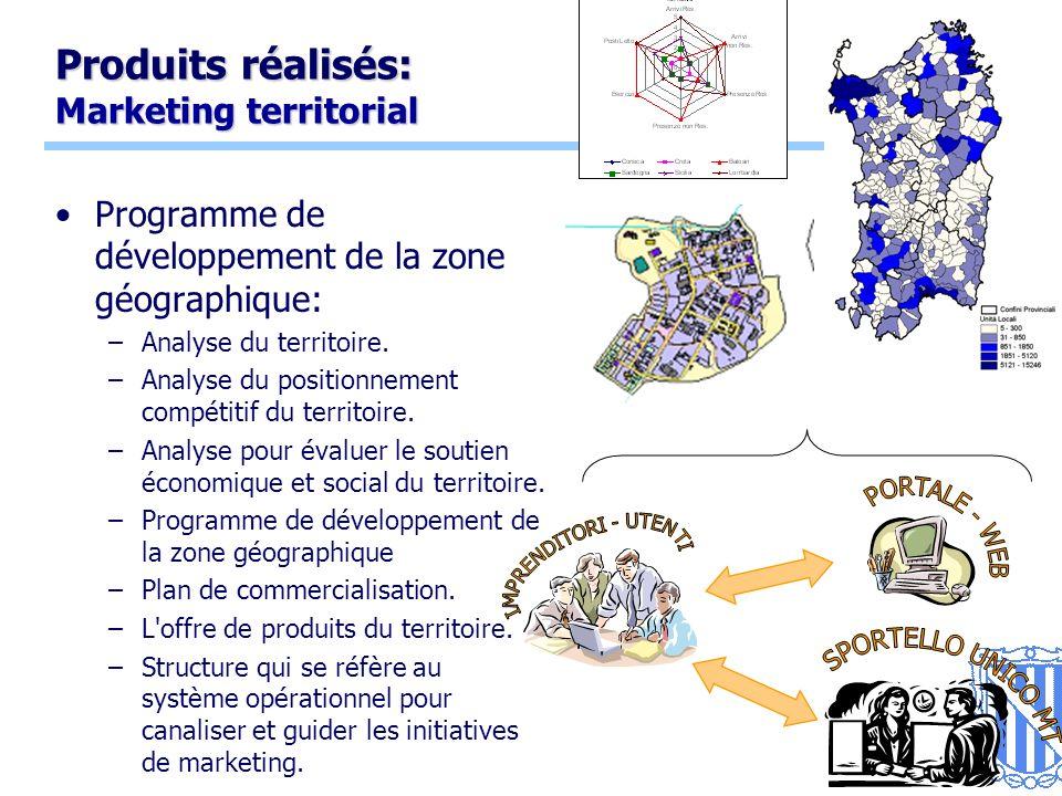 9 Produits réalisés: Marketing territorial Programme de développement de la zone géographique: –Analyse du territoire.