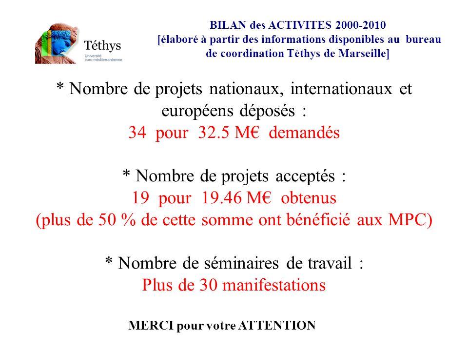 MERCI pour votre ATTENTION * Nombre de projets nationaux, internationaux et européens déposés : 34 pour 32.5 M demandés * Nombre de projets acceptés : 19 pour 19.46 M obtenus (plus de 50 % de cette somme ont bénéficié aux MPC) * Nombre de séminaires de travail : Plus de 30 manifestations BILAN des ACTIVITES 2000-2010 [élaboré à partir des informations disponibles au bureau de coordination Téthys de Marseille]
