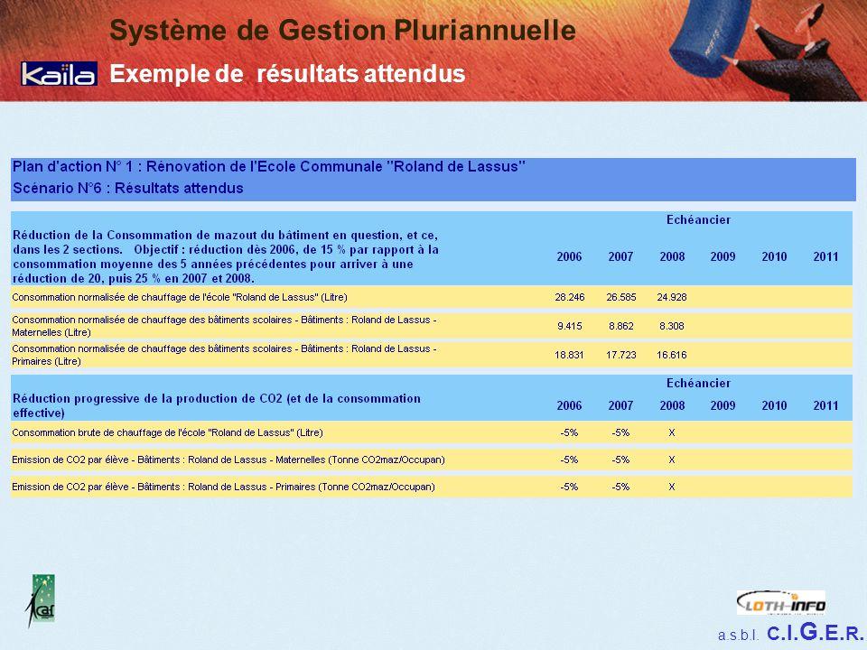 a.s.b.l. C.I. G.E. R. Système de Gestion Pluriannuelle Exemple de résultats attendus